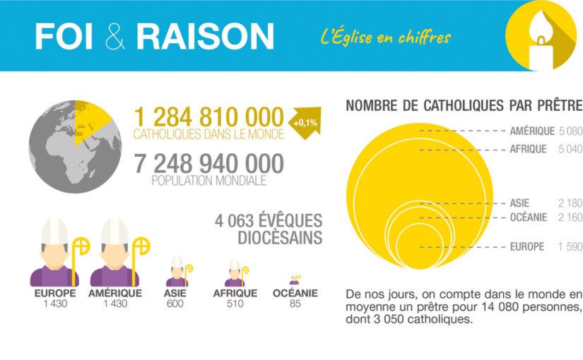 Les chiffres 2017 Eglise Catholique